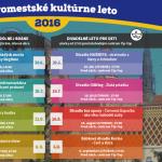 Posledné tohtoročné vystúpenie pri OC TIP-TOP v rámci Staromestského kultúrneho leta 2016 bude patriť Bábkovému divadlu Košice s hrou Čert a Káča. Predstavenie začne od 17:00 hod. Štvrtok 8. septembra 2016 ukončíme Staromestské kultúrne leto 2016 definitívne, pri pódiu Dolná brána od 17:00 hod. na Vás čaká tanečné vystúpenie Street dance show v podaní D.S. […]