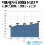 Transparency International Slovensko uskutočnila pred komunálnymi voľbami prieskum otvorenosti jednotlivých samospráv. Naša MČ Košice – Staré Mesto sa umiestnila na 21. mieste zo 100 a oproti predchádzajúcemu obdobiu v rebríčku poskočila o 41 priečok! V rámci Košíc sme skončili prví. Výsledkom je celkové hodnotenie B a 65%. Medzi parametrami, ktoré sa hodnotili, boli napríklad prístup […]